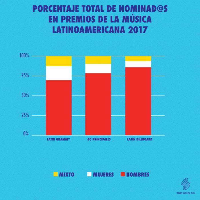 ¿Cuántas mujeres participaron en los premios latinoamericanos de la música el 2017? 1