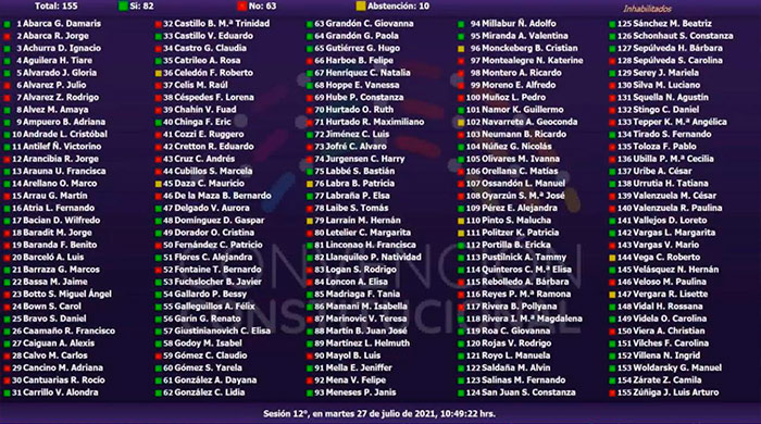 Votación sobre paridad Convención Constitucional