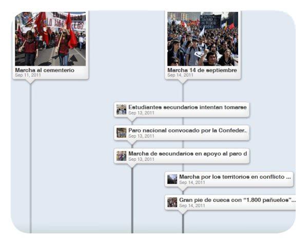Línea de tiempo de las manifestaciones del 2011 1