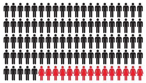 PSU 2011: ¿Dónde están las mujeres? 3